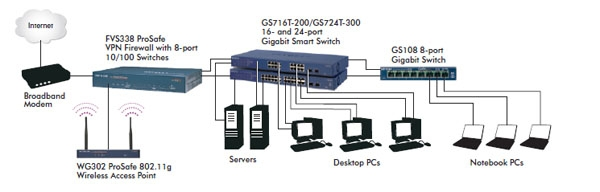 GS716T-200 product network diagram